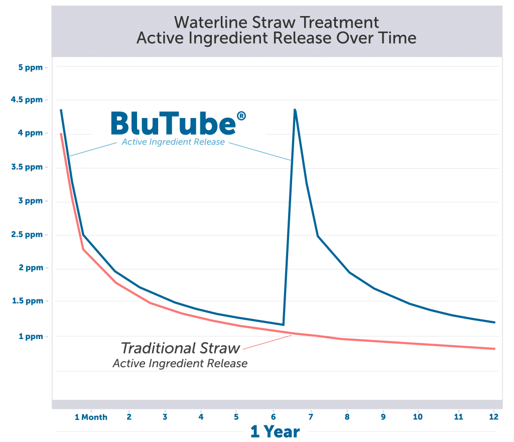 BluTube Active Ingredient Release Over Time